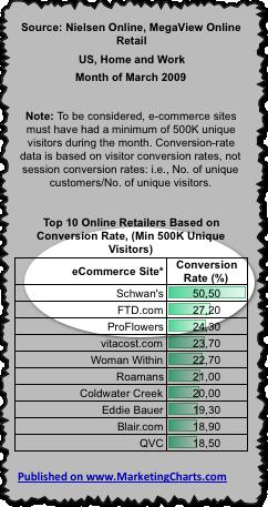 Les meilleurs taux de conversion