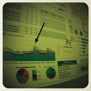 Pourquoi un Tableau de Bord e-commerce ? | Fondamentaux !